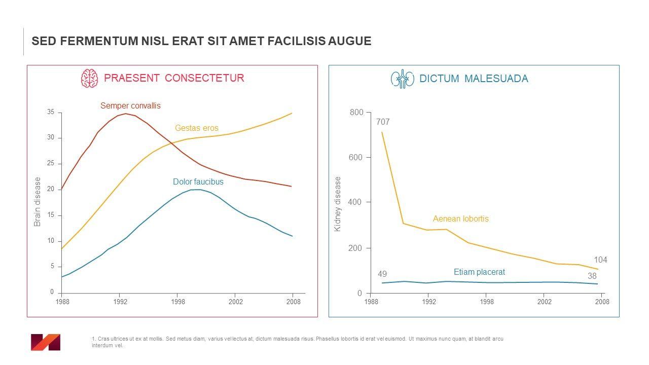 Ejemplo de gráficos realizados en PowerPoint para presentaciones de healthcare